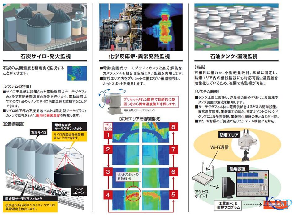 煤仓/点火监控/科学反应堆/异常生热监控/油箱/泄漏监控