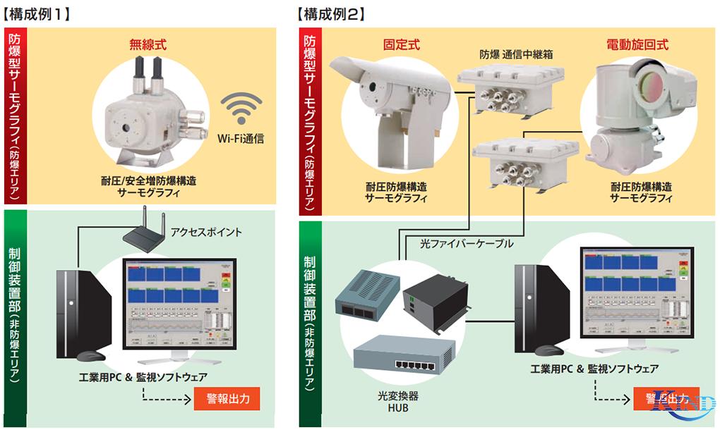 系统配置可在防爆区域进行监控