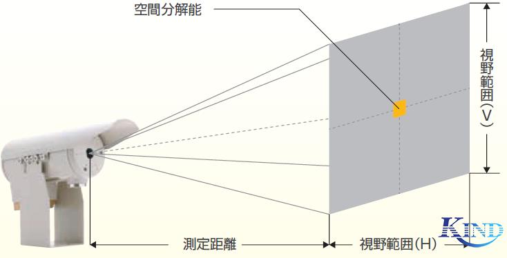 照片:测量距离和视野大小
